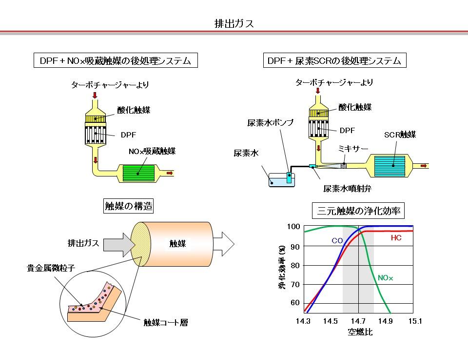 「【自動車用語辞典:排出ガス「エンジンによる触媒の違い」】ガソリンとディーゼルで異なる触媒の機能」の1枚目の画像
