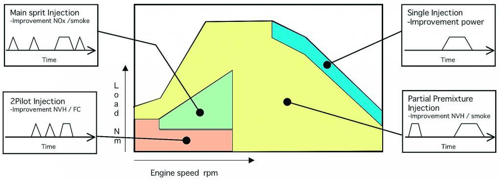 エンジン回転数と負荷に応じて噴射タイミングを可変する制御マップ。エンジンの使用状況に応じて4段階から単発噴射までコントロールする。噴射量とそのタイミングが緻密にコントロールできるようになったのは、コモンレールによる高圧噴射装置と電子制御技術の進歩によるところが大きい。高回転のスロットル全開時はメイン噴射のみのシングル噴射となるが、パーシャルの多くの領域ではパイロット噴射を加えた2段階噴射で騒音とスモークの低減を担う。また低速域や開度の低い領域では3段、4段噴射で騒音や、NOxの低減が図られる。