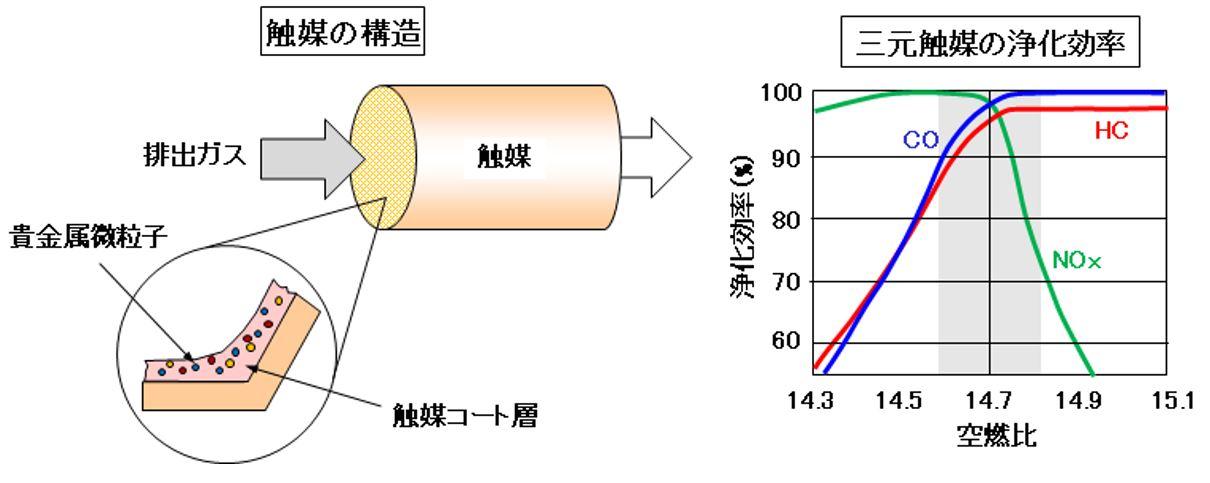 「【自動車用語辞典:排出ガス「エンジンによる触媒の違い」】ガソリンとディーゼルで異なる触媒の機能」の3枚目の画像