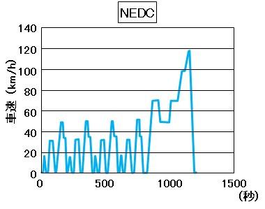 「【自動車用語辞典:排出ガス「RDE規制」】実際の路上を走って行う現実的な排出ガス試験」の2枚目の画像