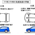 【自動車用語辞典:駆動方式「FR(フロントエンジン・リアドライブ)」】フロントにエンジンを積み後輪を駆動する操縦性に優れたレイアウト - キャプチャ