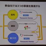トヨタとパナソニックが街づくりの合弁会社「プライム ライフ テクノロジーズ」を設立!! ホーム事業統合でスマートシティづくりを推進 - IMG_0759