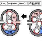 【自動車用語辞典:過給システム「スーパーチャージャー」】エンジンの力で吸気を圧縮する機械式の過給機 - turbocharging04_01