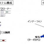 「【自動車用語辞典:過給システム「インタークーラー」】圧縮によって上昇した吸気温度を下げる仕組み」の2枚目の画像ギャラリーへのリンク
