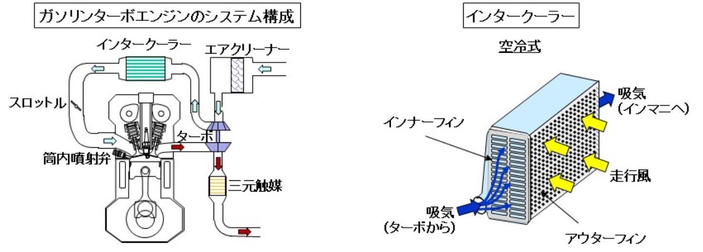 「【自動車用語辞典:過給システム「インタークーラー」】圧縮によって上昇した吸気温度を下げる仕組み」の2枚目の画像