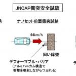 【自動車用語辞典:運転支援と自動運転「NCAP予防安全性能評価」】運転支援や自動運転の進化を促す国の評価プログラム - JNCAP01