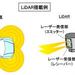 【自動車用語辞典:運転支援と自動運転「LiDARとは」】レーザー光で対象物までの距離や形まで計測できる最先端のセンサー - autonomous02