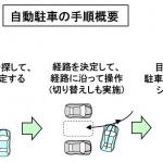 「【自動車用語辞典:運転支援と自動運転「自動駐車」】駐車時の煩雑な操作を支援してくれる便利な機能」の3枚目の画像ギャラリーへのリンク