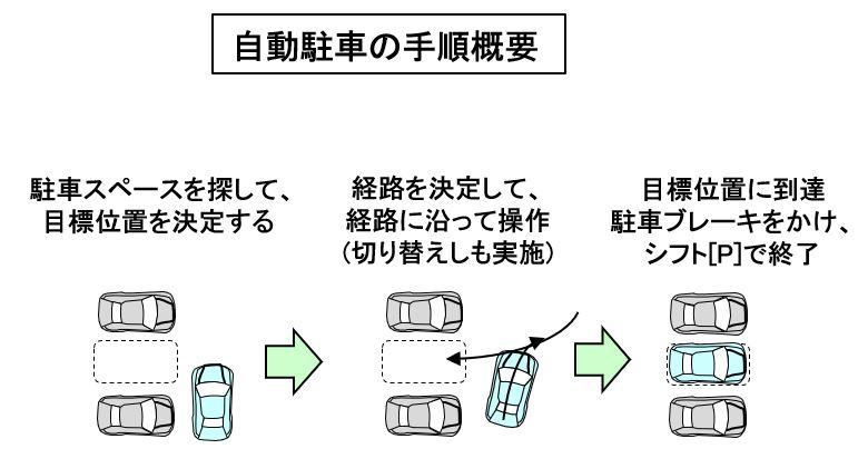 「【自動車用語辞典:運転支援と自動運転「自動駐車」】駐車時の煩雑な操作を支援してくれる便利な機能」の3枚目の画像