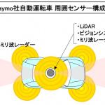 【自動車用語辞典:運転支援と自動運転「LiDARとは」】レーザー光で対象物までの距離や形まで計測できる最先端のセンサー - autonomous03