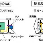 【自動車用語辞典:駆動方式「電動式4WD」】エンジン&モーターまたはモーターのみで作動する4WDシステム - electric4wd_02