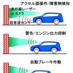 【自動車用語辞典:運転支援と自動運転「AT誤発信抑制制御」】アクセルとブレーキの踏み間違えを防ぐ工夫 - gohasshin01