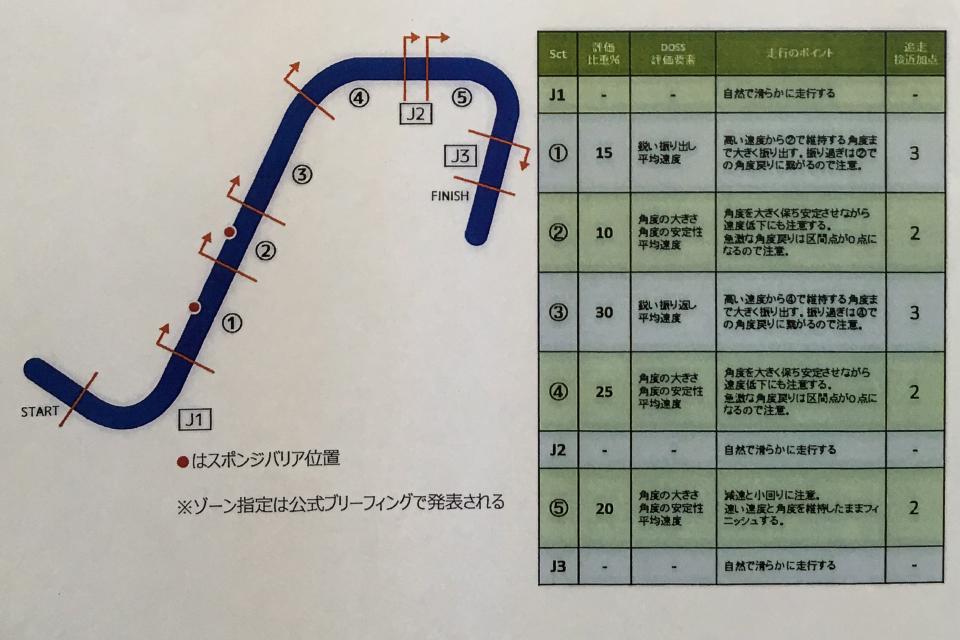 「DOSSってなんだ? 日本が誇るドリフト機械審査システムを詳しく解説【D1GP】」の6枚目の画像