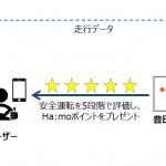 トヨタ自動車など3社が参加するカーシェアリング実証実験で安全運転ドライバーにポイントを付加 - HamoRIDE_2019718_2