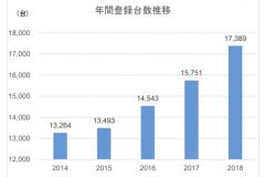 ボルボ年間登録台数の推移