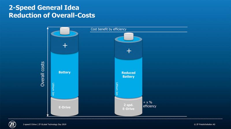 バッテリーを小型化することも可能