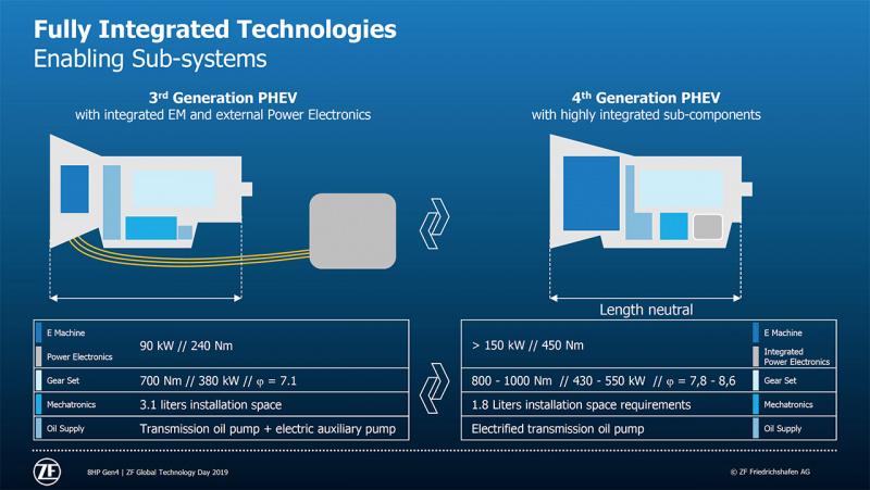 ZF第4世代8HPを第3世代と比較
