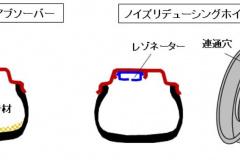 インナータイヤアブソーバーとノイズリデューシングホイール図解