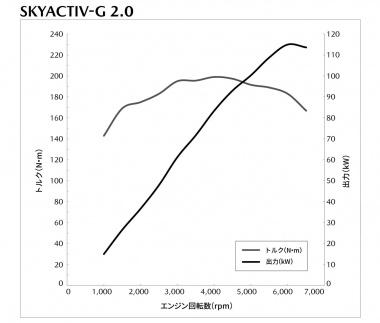 2.0ガソリン性能曲線