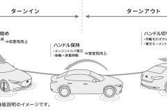 Gベクタリングコントロールプラス概念図