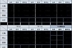 台風期間のJAF要請件数