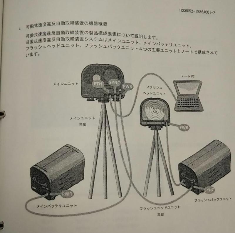 可搬式速度違反自動取締装置