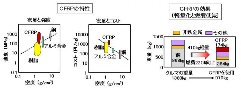 CFRPの特性と効果