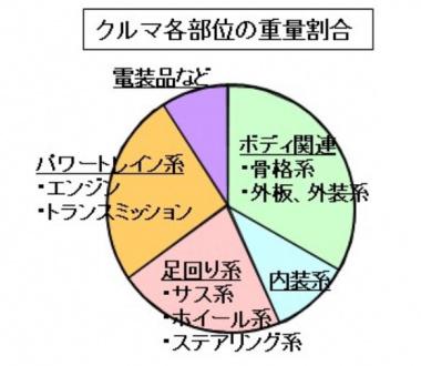 各部位の重量の割合のグラフ
