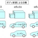 【自動車用語辞典:ボディ「概説」】クルマの基本骨格となるボディの種類・構造・材質を知ろう - glossary_body_outline_01