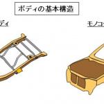 【自動車用語辞典:ボディ「概説」】クルマの基本骨格となるボディの種類・構造・材質を知ろう - glossary_body_outline_02