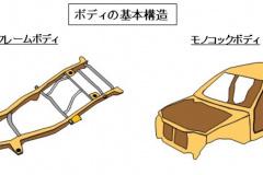 ボディの基本構造
