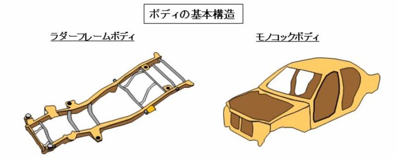 ボディの基本構造図