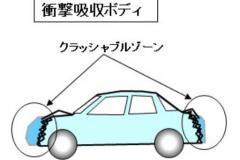 衝撃吸収ボディの概念図