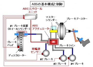 ABSの基本構成図