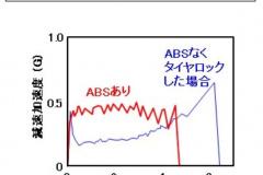 急ブレーキ中の車多変速加速度の図