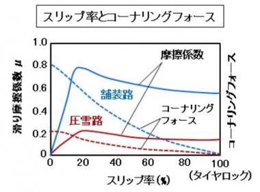 スリップ率とコーナリングフォースのグラフ