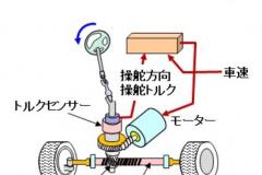 電動パワーステアリングの仕組み
