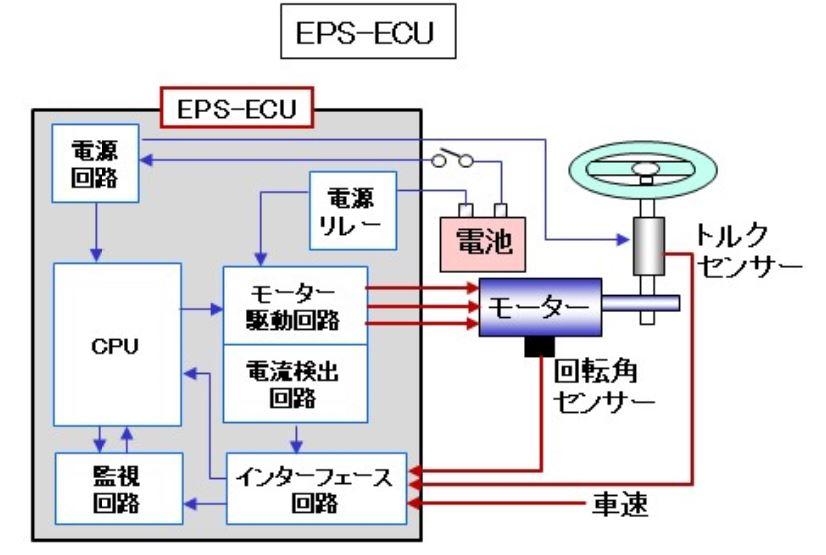 EPS-ECUの働き