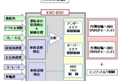 ESC制御の概念図