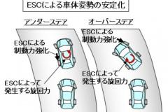 ESCによる車体視線の安定化