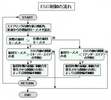 ESC制御の流れ