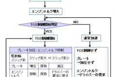 TCSの制御