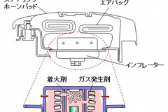 エアバッグの構造