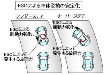 ESCによる車体姿勢の安定化