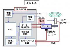 EPS-ECUの動作概念図