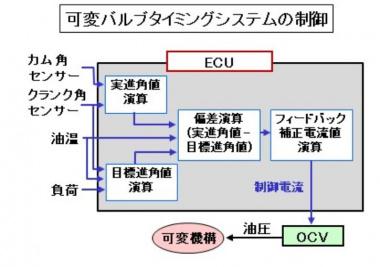 可変バルブタイミングシステムの制御