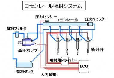 コモンレール噴射システムの図