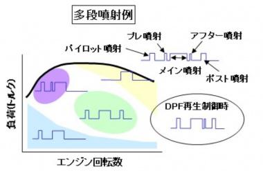 多段噴射の図