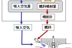ガソリンエンジン燃焼噴射システム