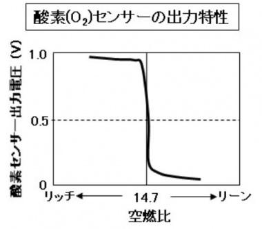 酸素センサーの出力特性